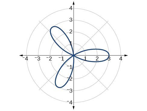 Graph of rose curve r=3cos(3theta). Three petals equally spaced from origin.