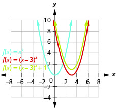 This figure shows 3 upward-opening parabolas on the x y-coordinate plane. One is the graph of f of x equals x squared and has a vertex of (0, 0). Other points on the curve are located at (negative 1, 1) and (1, 1). Then, the original function is moved 3 units to the right to produce f of x equals the quantity of x minus 3 squared. The final curve is produced by moving up 1 unit to produce f of x equals the quantity of x minus 3squared plus 1.