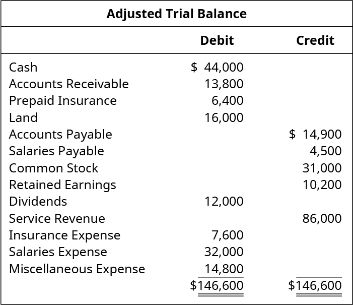 Adjusted Trial Balance. Cash 44,000 debit. Accounts receivable 13,800 debit. Prepaid insurance 6,400 debit. Land 16,000 debit. Accounts payable 14,900 credit. Salaries payable 4,500 credit. Common stock 31,000 credit. Retained earnings 10,200 credit. Dividends 12,000 debit. Service Revenue 86,000 credit. Insurance expense 7,600 debit. Salaries expense 32,000 debit. Miscellaneous expense 14,800 debit. Total debits and total credits 146,000.