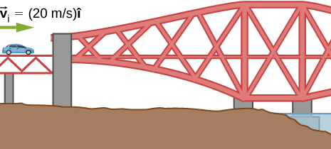 A drawing of a car on a bridge. The car is labeled as having velocity v sub i equals 20 meters per second i hat to the right.