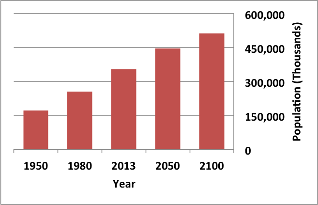 A graph predicting the growing population of the United States.