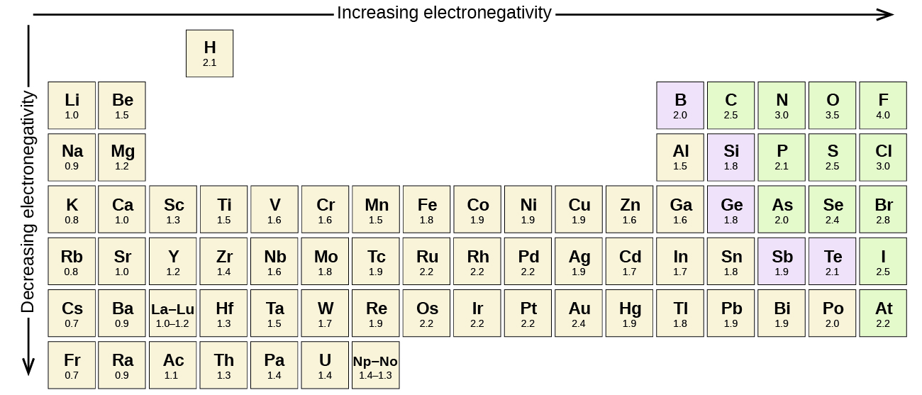 Periodic table of elements with positive and negative charges 53892 periodic table of elements with positive and negative charges urtaz Choice Image