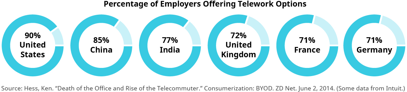 "This graphic is titled ""Percentage of Employers Offering Telework Options."" It shows six circle charts in a row. From left to right they are United States, 90 percent; China, 85 percent; India, 77 percent; United Kingdom, 72 percent; France, 71 percent; and Germany 71 percent."