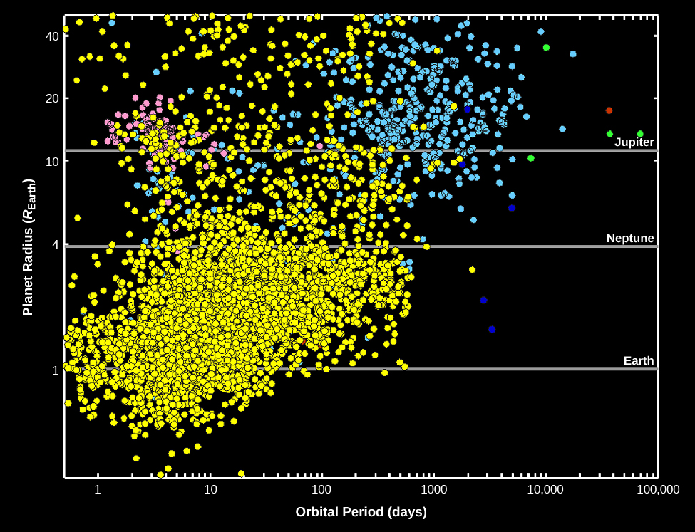 "A graph of Exoplanet Discoveries through 2015. The vertical axis is labeled ""Planet Radius R sub e"", from 0 to 40 increasing upward, and the horizontal axis is labeled ""Orbital Period (days)"", from 1 to 100,000 increasing to the right. Exoplanet discoveries are marked with dots, yellow and red for discoveries by transits, and blue for discoveries by the Doppler technique. The largest concentration of exoplanets discovered by transits is shown from 1 Orbital Period and 1 Planet Radius to 1000 Orbital Period, and 4 Planet Radius. Exoplanets discovered by the Doppler technique are mostly above 4 Planet Radius and are should from 2 to 100,000 Orbital Period. Exoplanet discoveries are predominately on the lefthand side of the graph, extending in a diagonal line upward from the x-axis labeled Orbital Period. Earth is labeled at 1 Planet Radius, Neptune at 4, and Jupiter at 11 for reference."