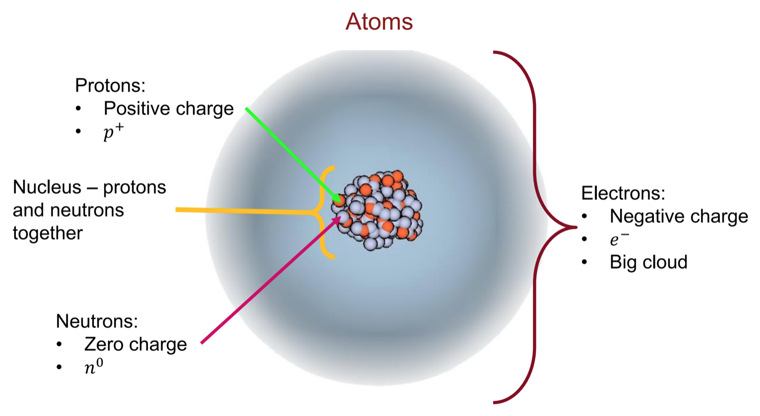 The basic structure of the Atom.