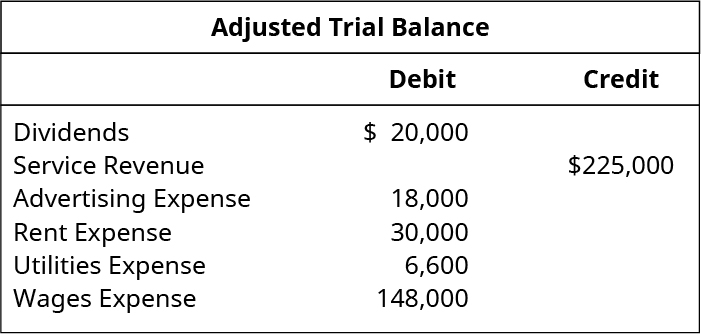 Adjusted Trial Balance. Dividends 20,000 debit. Service revenue 225,000 credit. Advertising expense 18,000 debit. Rent expense 30,000 debit. Utilities expense 6,600 debit. Wages expense 148,000 debit.