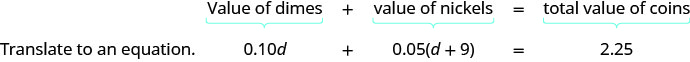 """The sentence, """"value of dimes plus value of nickels equals total value of coins,"""" can be translated to an equation. Translate """"value of dimes"""" to 0.10d, translate """"value of nickles"""" to 0.05d, and translate """"total value of coins"""" to 2.25. The full equation is 0.10d plus 0.05 times the quantity d plus 9 equals 2.25."""