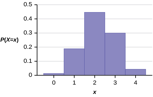 This graph shows a hypergeometric probability distribution. It has five bars that are slightly normally distributed. The x-axis shows values from 0 to 4 in increments of 1, representing the number of men on the four-person committee. The y-axis ranges from 0 to 0.5 in increments of 0.1.