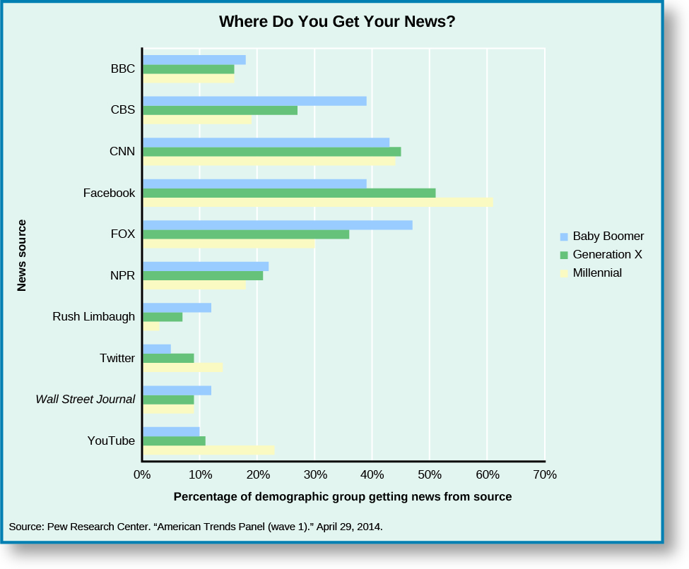 "A graph titled ""where do you get your news?"". The legend indicates three categories: ""Baby Boomer"", ""Generation X"", and ""Millennial"". The x-axis of the graph is labeled ""Percentage of demographic group getting news from source"" and goes from 0% at the origin to 70%. The y-axis of the graph is labeled ""News Source"" and lists several sources. For ""Youtube"", approximately 22% is shown for Millennials, approximately 11% is shown for Generation X, and approximately 10% is shown for Baby Boomers. For ""Wall Street Journal"", approximately 9% is shown for Millennials, approximately 9% is shown for Generation X, and approximately 12% is shown for Baby Boomers. For ""Twitter"", approximately 13% is shown for Millennials, approximately 9% is shown for Generation X, and approximately 5% is shown for Baby Boomers. For ""Rush Limbaugh"", approximately 3% is shown for Millennials, approximately 7% is shown for Generation X, and approximately 12% is shown for Baby Boomers. For ""NPR"", approximately 18% is shown for Millennials, approximately 21% is shown for Generation X, and approximately 22% is shown for Baby Boomers. For ""FOX"", approximately 30% is shown for Millennials, approximately 36% is shown for Generation X, and approximately 47% is shown for Baby Boomers. For ""Facebook"", approximately 61% is shown for Millennials, approximately 51% is shown for Generation X, and approximately 39% is shown for Baby Boomers. For ""CNN"", approximately 44% is shown for Millennials, approximately 45% is shown for Generation X, and approximately 43% is shown for Baby Boomers. For ""CBS"", approximately 19% is shown for Millennials, approximately 27% is shown for Generation X, and approximately 39% is shown for Baby Boomers. For ""BBC"", approximately 16% is shown for Millennials, approximately 16% is shown for Generation X, and approximately 18% is shown for Baby Boomers. At the bottom of the graph, a source is cited: ""Pew Research Center. ""American Trends Panel (wave 1)."" April 29, 2014.""."