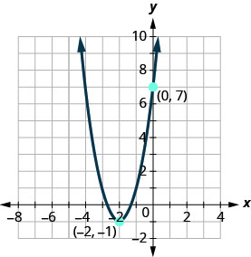 The graph shown is an upward facing parabola with vertex (negative 2, negative 1) and y-intercept (0, 7).