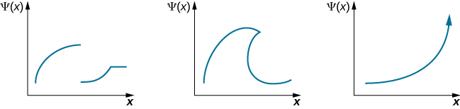 Three graphs of Psi of x versus x are shown. The first rises then drops discontinuously to a lower value, rises again and then has a constant value. The second function looks like a breaking wave, with a crest overtaking the base. The third increases exponentially to infinity.