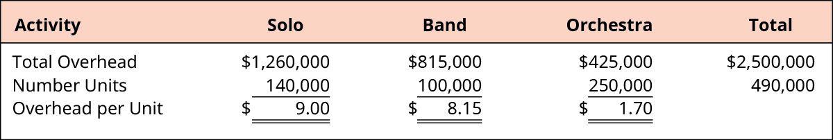 Overhead per Unit calculations for Solo, Band, Orchestra, and Total, respectively. Total Overhead: $1,260,000, $815,000, $425,000, $2,500,000. Divided by Number Units: 140,000, 100,000, 250,000, 490,000. Equals Overhead per Unit: $9.00, $8.15, $1.70.