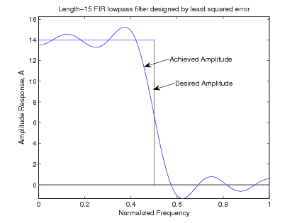 This graph is labeled Length-15 FIR lowpass filter designed by least squared error. The x axis is labeled Normalized Frequency, and the y axis is labeled Amplitude Response, A. This figure consist of a box formed by the x and y axes and a line that extends perpendicularly from the y at y=14 and a line extending perpedicularly to the x axis at x=.5. In addition to this box there is a waveform that begins on the y axis just below the line perpendicular to the y axis. The waveform travels above the line and then back below and then back across the line further above the line. Then the line takes a very negative slope crossing the line perpendicular to the y axis and also the line perpendicular to the x axis. The line continues below the x axis crossing the axis just before x=.6. The line then undulates above and below the axis until the graph ends. There is an arrow pointing to the middle of the wave between existing inside the box. This arrow labels the area Achieved Amplitude and then below that is another arrow that labels the line perpendicular to the x axis Desired Amplitude.