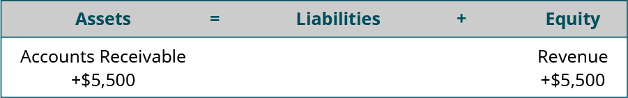 Assets equal Liabilities plus Equity. Accounts Receivable is listed under Assets, with plus $5,500 under Accounts Receivable. Revenue is listed under Equity, with plus $5,500 under Revenue.