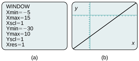 This is an image of two side-by-side calculator screen captures.  The first screen is the window edit screen with the following settings: Xmin = negative 5; Xmax = 15; Xscl = 1; Ymin = -30; Ymax = 10; Yscl = 1; Xres =1.  The second screen shows the plot of the previous graph, but is more centered on the line.