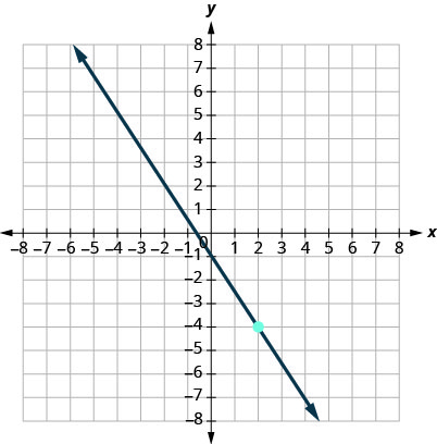 This figure has a graph of a straight line on the x y-coordinate plane. The x and y-axes run from negative 10 to 10. The line goes through the points (0, negative 1), (2, negative 4), and (4, negative 7).