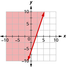 This figure has the graph of a straight line on the x y-coordinate plane. The x and y axes run from negative 10 to 10. A line is drawn through the points (0, negative 6), (1, negative 3), and (2, 0). The line divides the x y-coordinate plane into two halves. The line and the top left half are shaded red to indicate that this is where the solutions of the inequality are.