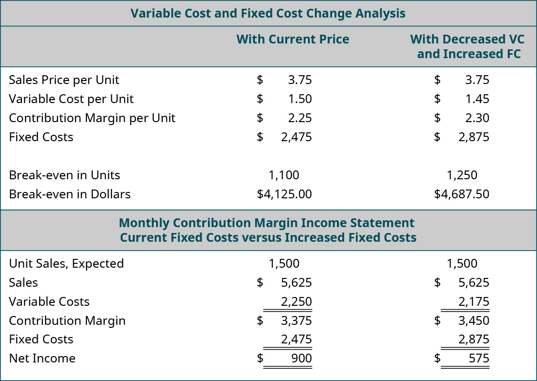 Variable Cost and Fixed Cost Change Analysis: With Current Price, With Decreased VC and Increased FC (respectively): Sales Price per Unit $3.75, $3.75; Variable Cost per Unit 1.50, 1.45; Contribution Margin per Unit $2.25, $2.30; Fixed Costs $2,475, $2,875; Break-even in Units 1,100, 1250; Break-even in Dollars $4,125, $4,687.50. Contribution Margin Income Statement: Current Fixed Costs, Increased Fixed Costs (respectively): Unit Sales Expected 1,500, 1,500; Sales $5,625, $5,625; Variable Costs 2,250, 2,175; Contribution Margin $3,375, $3,450; Fixed Costs 2,475, 2,875; Net Income $900, $575.