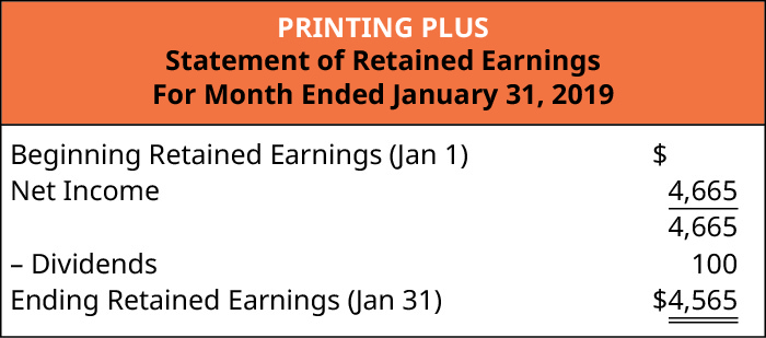 Printing Plus, Statement of Retained Earnings, For Month Ended January 31, 2019. Beginning Retained Earnings (January 1) $0. Plus Net Income 4,665. Minus Dividends (100). Ending Retained Earnings (January 31) $4,565.