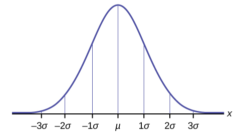Blank Normal Curve The normal curve is shown over