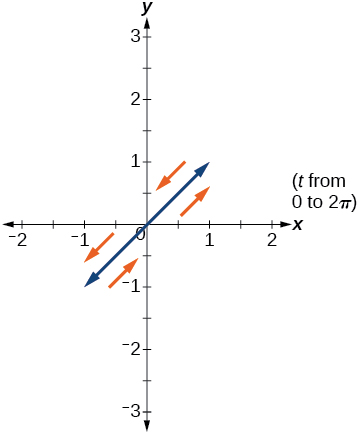 Graph of the given equations - lines extending into Q1 and Q3 (in both directions) from the origin to 1 unit.