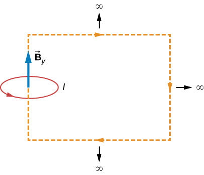 This picture shows the circular current loop I with the magnetic field B perpendicular to the plane of the loop.