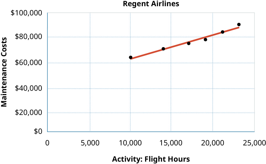A scatter graph showing Maintenance Costs on the y axis and Activity: Flight Hours on the x axis. Points graphed are 10,000 hours and $64,500 in costs, 14,000 hours and $70,500 in costs, 17,000 hours and $75,000 in costs, 19 hours and $78,000 in costs, 21,000 hours and $84,000 in costs, and 23,000 hours and $90,000 in costs. The line shows a definite relationship since it comes very close to all the points.