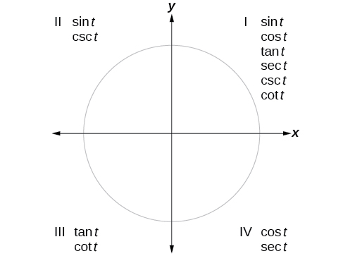This image is a graph of circle with each quadrant labeled. Under quadrant I, labels for sin t, cos t, tan t, sec t, csc t, and cot t. Under quadrant II, labels for sin t and csc t. Under quadrant III, labels for tan t and cot t. Under quadrant IV, labels for cos t, sec t.