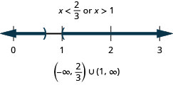 The solution is x is less than two-thirds or x is greater than 1. The number line shows an open circle at two-thirds with shading to its left and an open circle at 1 with shading to its right. The interval notation is the union of negative infinity to two-thirds within parentheses and 1 to infinity within parentheses.