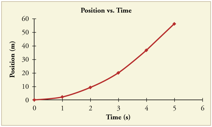 Line graph of position in meters versus time in seconds. The line begins at the origin and is concave up, with its slope increasing over time.
