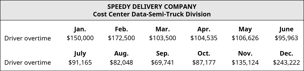 Cost Center Data – Semi-truck Division. Driver overtime by month: January $150,000, February $172,500, March $103,500, April $104,535, May $106,626, June $95,963, July $91,165, August $82,048, September $69,741, October $87,177, November $135,124, December $243,222.