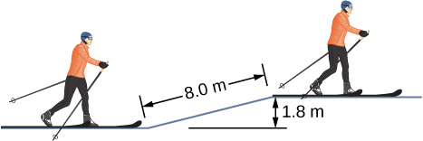 The figure is a drawing of a skier who has gone up a slope that is 8.0 meters long. The vertical distance between the top of the slope and its bottom is 1.8 meters.