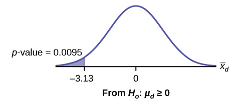 Normal distribution curve of the average difference of sensory measurements with values of -3.13 and 0. A vertical upward line extends from -3.13 to the curve, and the p-value is indicated in the area to the left of this value.