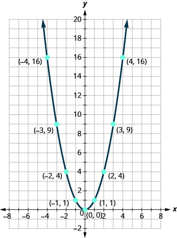 This figure shows an upward-opening parabola on the x y-coordinate plane, with vertex (0, 0). Other points on the curve are located at (negative 4, 16), (negative 3, 9), (negative 2, 4), (negative 1, 1), (1, 1), (2, 4), (3, 9), and (4, 16).