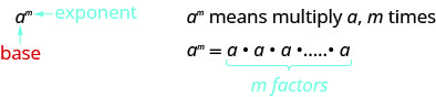 The figure shows the letter a in a normal font with the label base and the letter m in a superscript font with the label exponent. This means we multiply the number a with itself, m times.