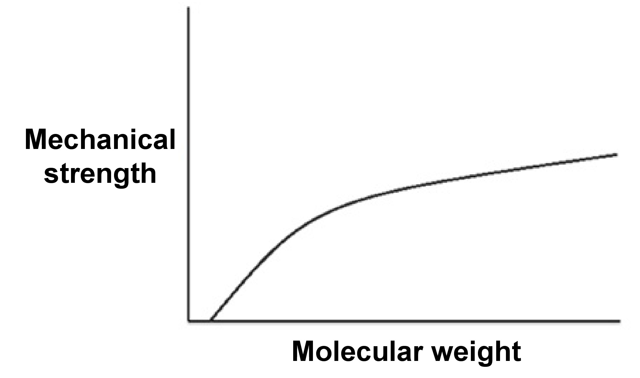 A diagram of the typical curve associating mechanical strength and molecular weight
