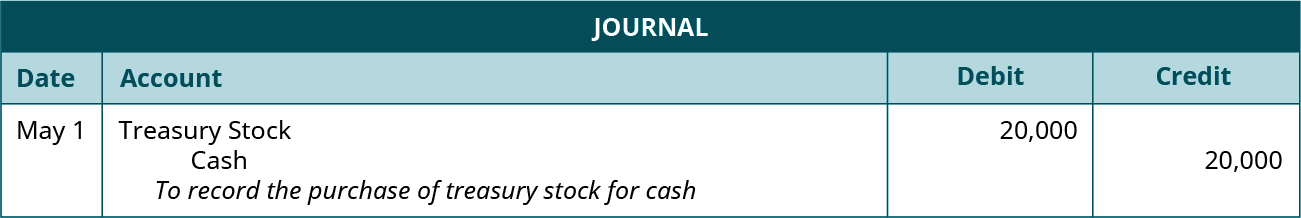 "Journal entry for May 1: Debit Treasury Stock for 20,000, credit Cash for 20,000. Explanation: ""To record the purchase of treasury stock for cash."""