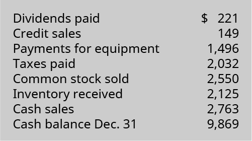 Dividends paid $221, Credit sales 149, Payments for equipment 1,496, Taxes paid 2,032, Common stock sold 2,550, Inventory received 2,125, Cash sales 2,763, Cash balance December 31 9,869.