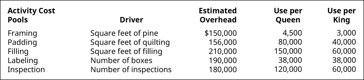 Activity Cost Pools, Driver, Estimated Overhead, Use per Queen, Use per King, respectively. Framing, Square feet of pine, $150,000, 4,500, 3,000. Padding, Square feet of quilting, 156,000, 80,000, 40,000. Filling, Square feet of filling, 210,000, 150,000, 60,000. Labeling, Number of boxes, 190,000, 38,000, 38,000. Inspection, Number of inspections, 180,000, 120,000, 60,000.