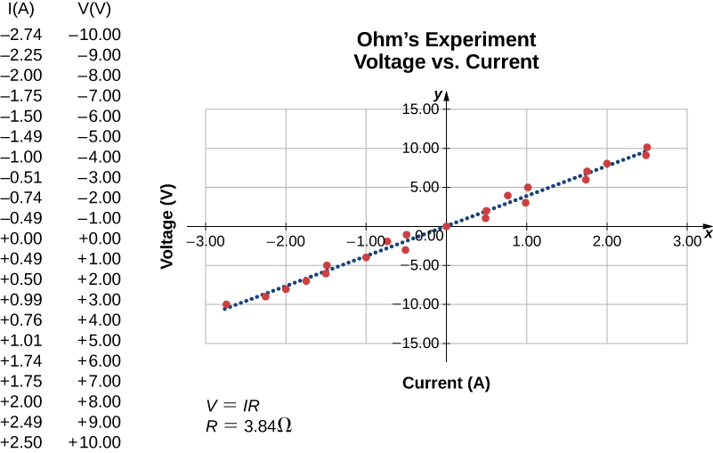 Figure is a plot of current versus voltage. There is a linear relationship between voltage and the current and the graph goes through the origin.