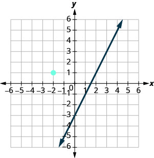 The graph shows the x y-coordinate plane. The x and y-axes each run from negative 7 to 7. The line whose equation is y equals 2x minus 3 intercepts the y-axis at (0, negative 3) and intercepts the x-axis at (3 halves, 0). Elsewhere on the graph, the point (negative 2, 1) is plotted.