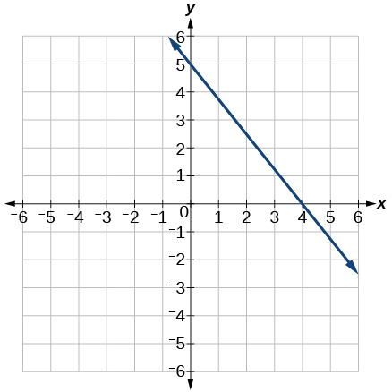 Graph of a decreasing linear function with points (0,5) and (4,0)