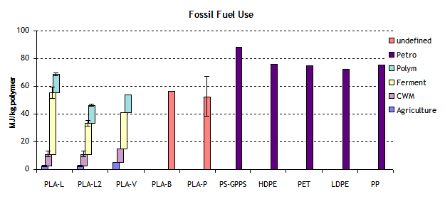 Fossil Fuel Used to Make PLA vs. Petroleum-Based Products