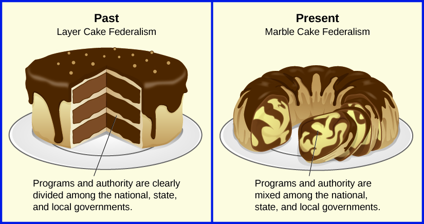 "Image depicts federalism as two different types of cake. The first is labeled ""Past: Layer Cake Federalism"". The cake has three cleary defined horizontal layers. A label states ""programs and authority are clearly divided among the national, state, and local governments"". The second cake is labeled ""Present: Marble Cake Federalism"". The cake has layers that are all swirled together instead of being cleanly defined by layers. A label states ""programs and authority are mixed among the national, state, and local governments""."