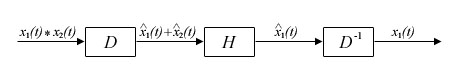 A Possible Deconvolution Method (homomorphic.jpg)