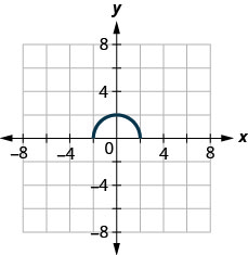 The figure has a half-circle graphed on the x y-coordinate plane. The x-axis runs from negative 6 to 6. The y-axis runs from negative 6 to 6. The curved line segment starts at the point (negative 2, 0). The line goes through the point (0, 2) and ends at the point (2, 0). The point (0, 2) is the highest point on the graph.