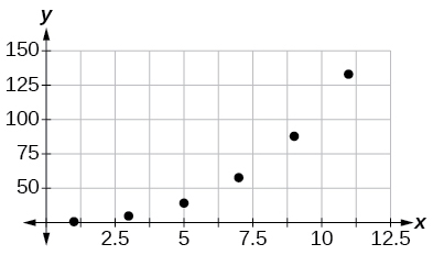 Scatterplot with a collection of points at (1,1); (3,9); (5,28); (7,65); (9,125); and (11,216); they do not appear linear
