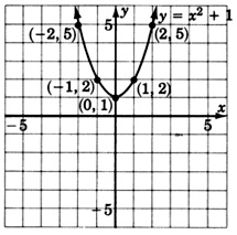 Quadratic Equations  Graphing Quadratic SolutionsQuadratic Graph With Equation