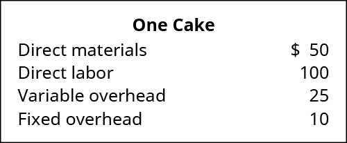 For one cake: Direct materials $50, Direct labor $100, Variable overhead $25, Fixed overhead $10.