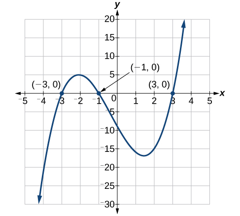 Coordinate plane with the x-axis ranging from negative 5 to 5 and the y-axis ranging from negative 30 to 20 in intervals of 5. The function x cubed plus x squared minus nine times x minus nine equals zero is graphed along with the points (negative 3,0), (negative 1,0), and (3,0).